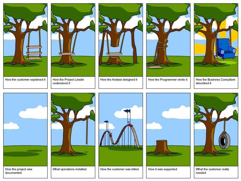 Zoals dat gaat in een ICT-project